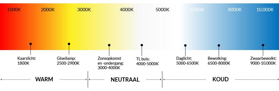 kleurtemperatuur-tabel